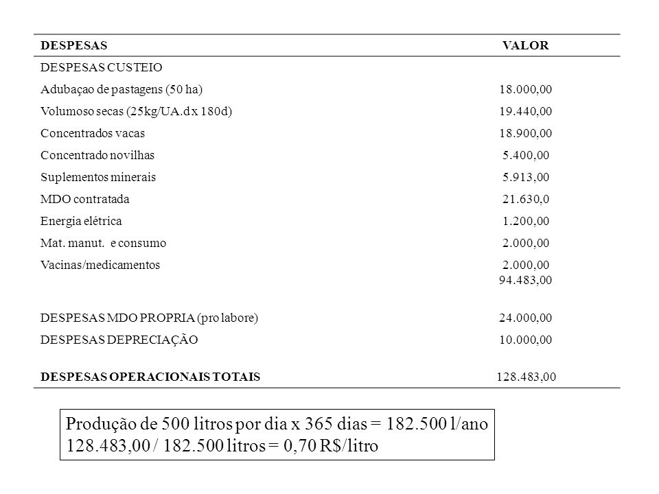 Produção de 500 litros por dia x 365 dias = 182.500 l/ano