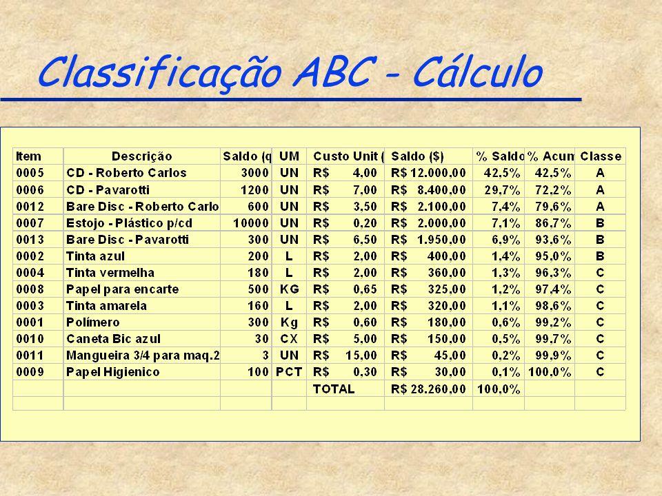 Classificação ABC - Cálculo