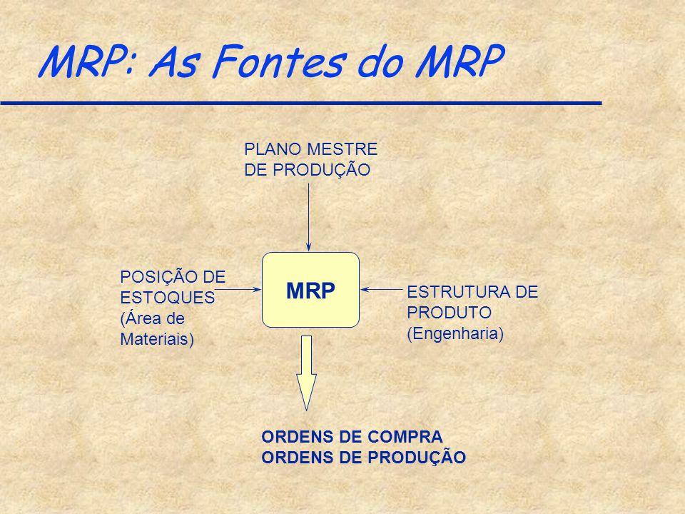 MRP: As Fontes do MRP MRP PLANO MESTRE DE PRODUÇÃO POSIÇÃO DE ESTOQUES