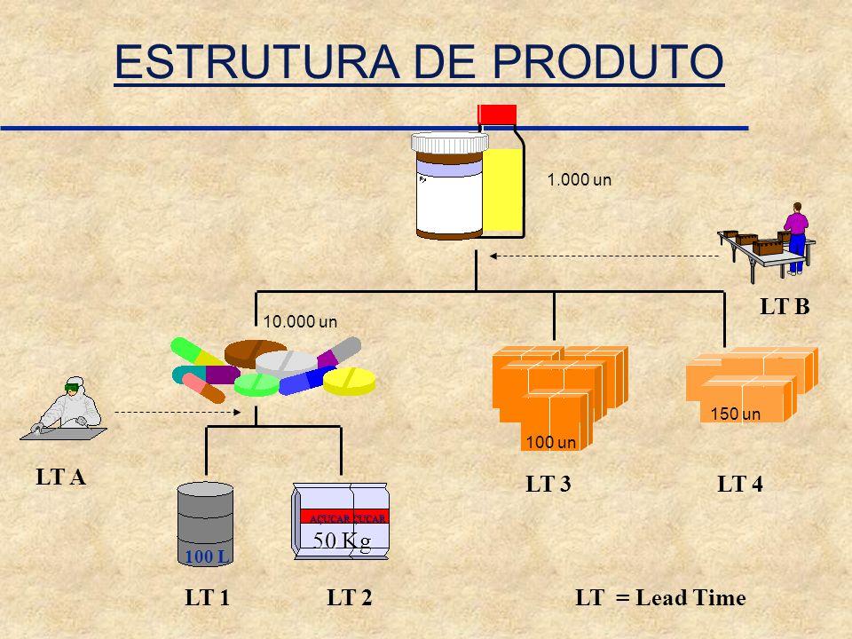 ESTRUTURA DE PRODUTO LT B LT A LT 3 LT 4 50 Kg LT 1 LT 2