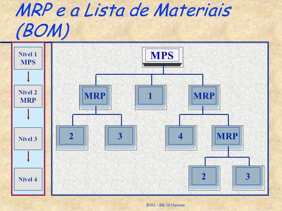MRP e a Lista de Materiais (BOM)