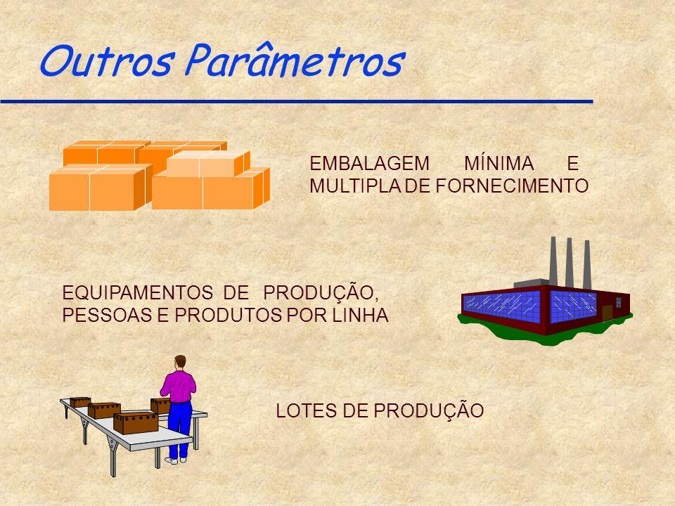 Outros Parâmetros EMBALAGEM MÍNIMA E MULTIPLA DE FORNECIMENTO