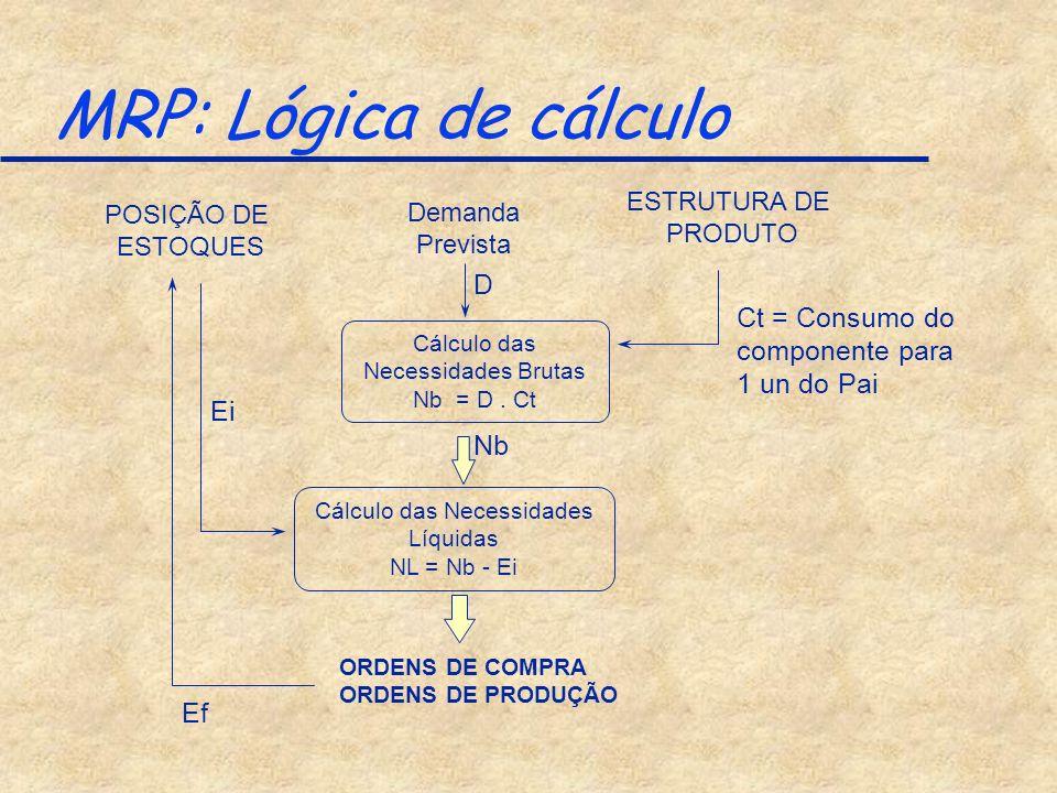 MRP: Lógica de cálculo D Ct = Consumo do componente para 1 un do Pai