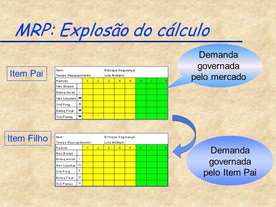 MRP: Explosão do cálculo