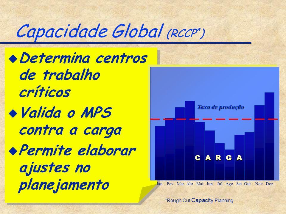 Capacidade Global (RCCP*)