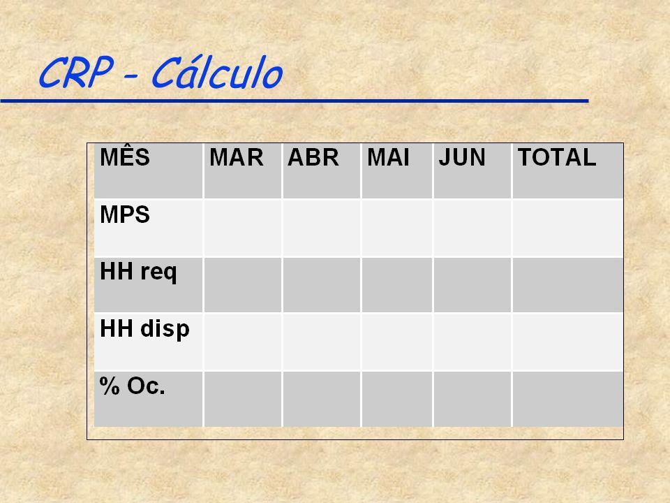 CRP - Cálculo