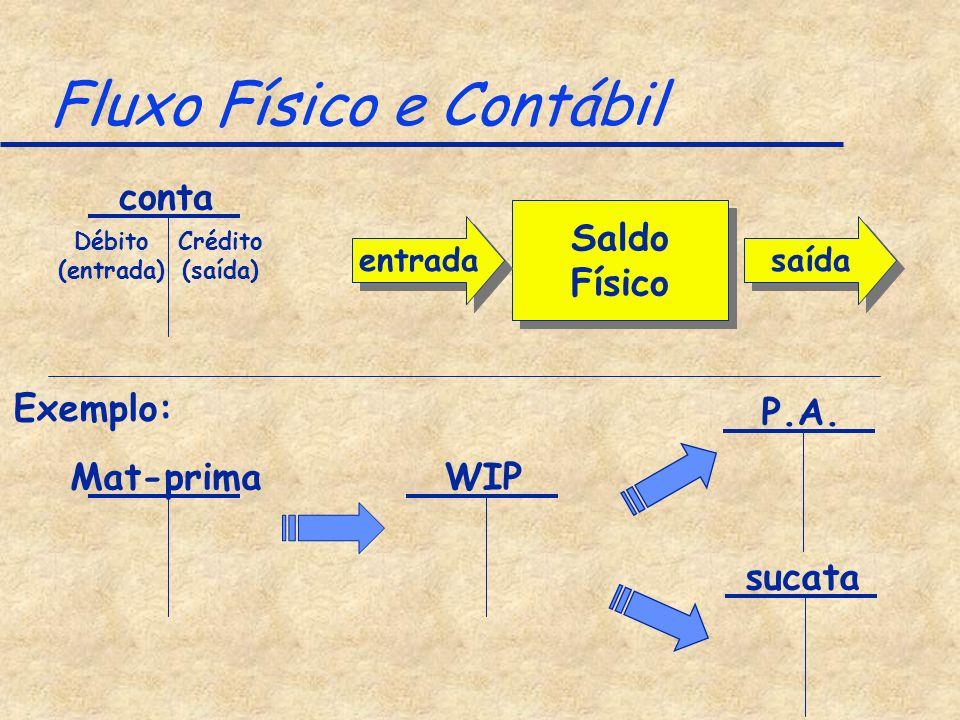 Fluxo Físico e Contábil