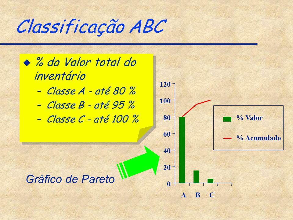 Classificação ABC % do Valor total do inventário Gráfico de Pareto