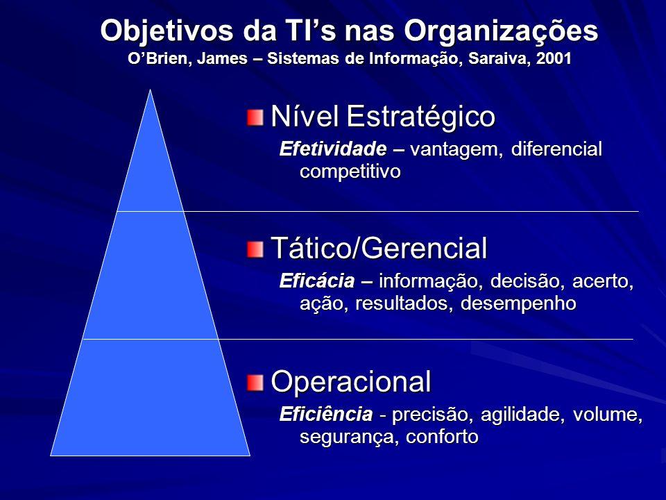 Objetivos da TI's nas Organizações O'Brien, James – Sistemas de Informação, Saraiva, 2001