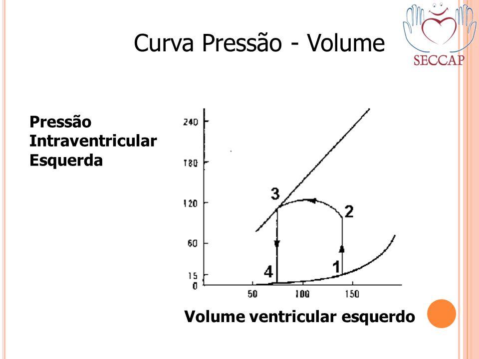 Curva Pressão - Volume Pressão Intraventricular Esquerda