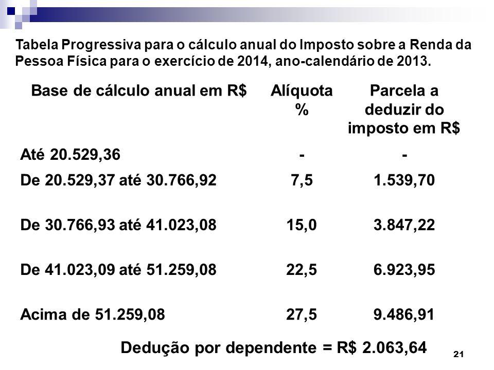 Base de cálculo anual em R$ Parcela a deduzir do imposto em R$
