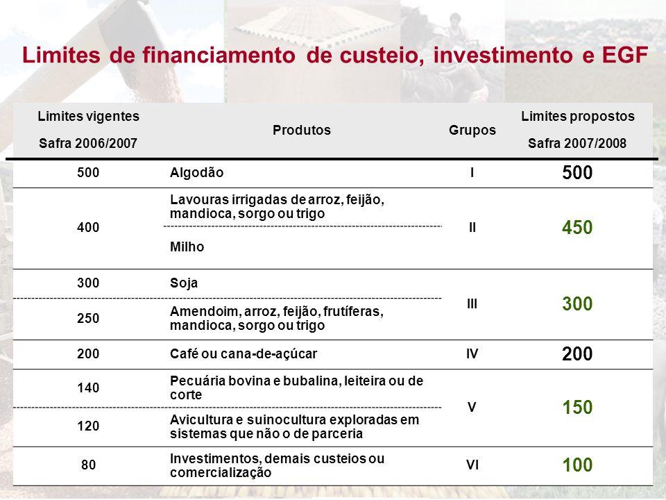 Limites de financiamento de custeio, investimento e EGF