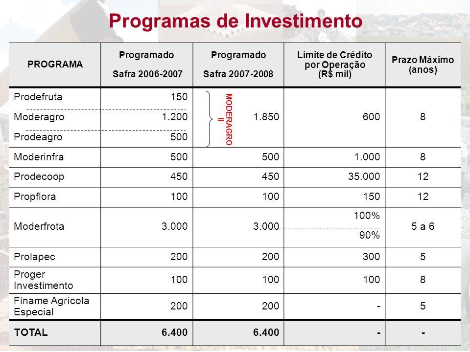Programas de Investimento Limite de Crédito por Operação (R$ mil)