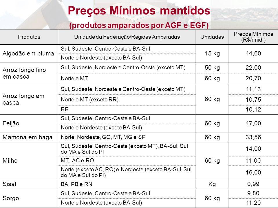 Preços Mínimos mantidos (produtos amparados por AGF e EGF)