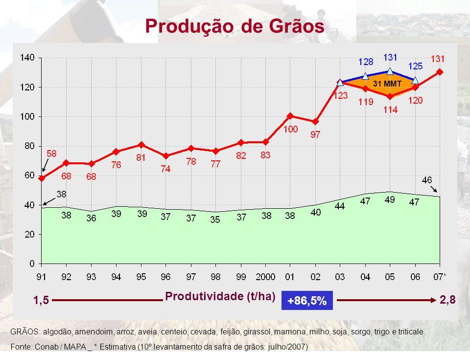 Produção de Grãos Produtividade (t/ha) 1,5 +86,5% 2,8 31 MMT