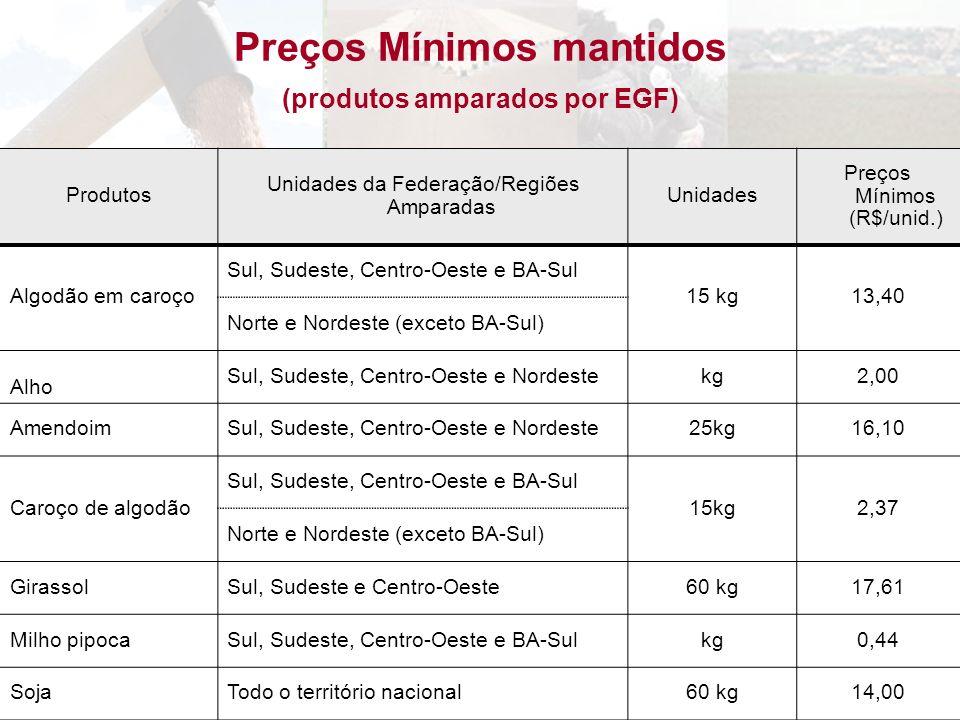 Preços Mínimos mantidos (produtos amparados por EGF)