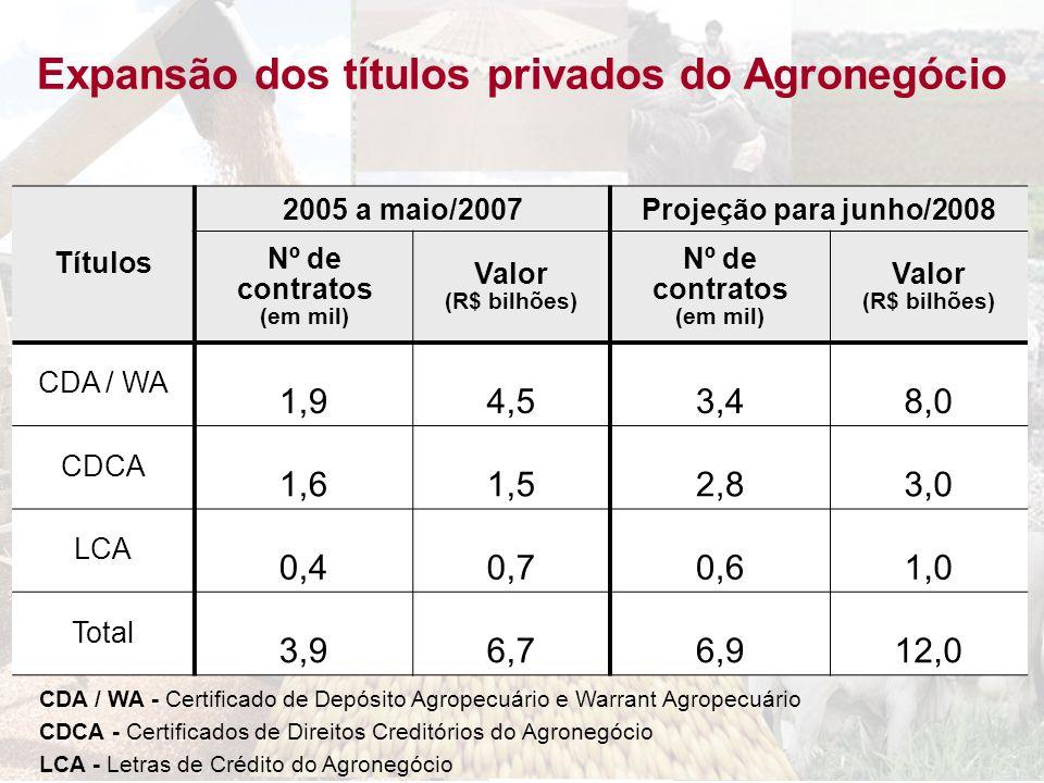 Expansão dos títulos privados do Agronegócio Nº de contratos (em mil)