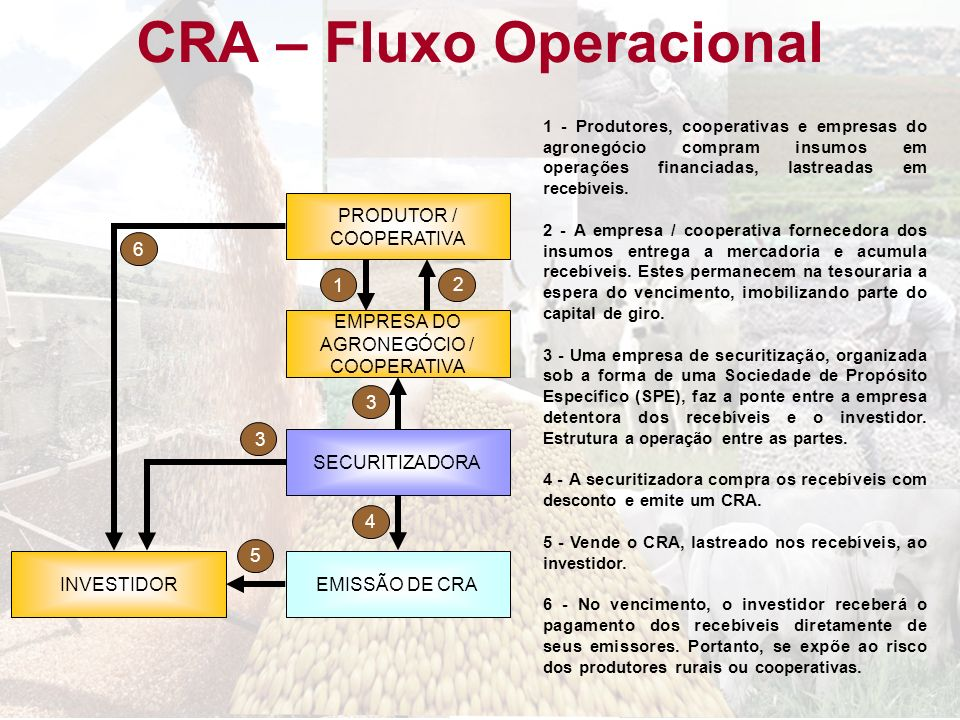 CRA – Fluxo Operacional