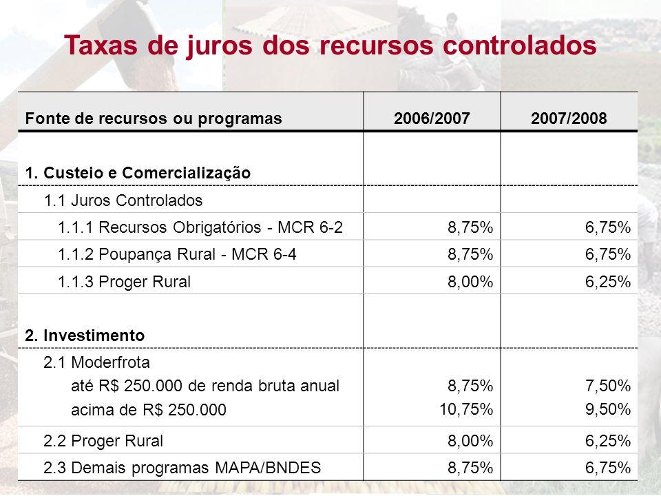 Taxas de juros dos recursos controlados