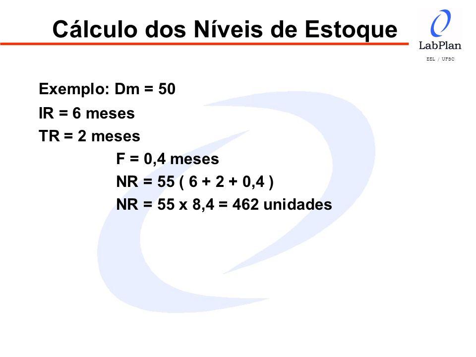 Cálculo dos Níveis de Estoque