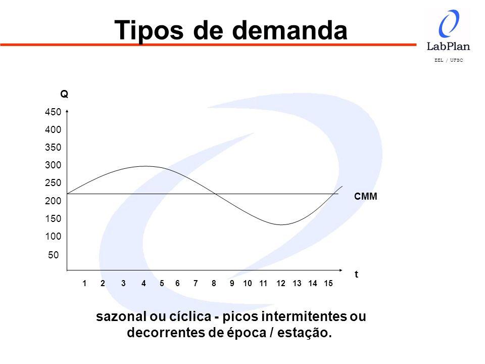 Tipos de demanda Q. 450. 400. 350. 300. 250. 200. 150. 100. 50. CMM. t.