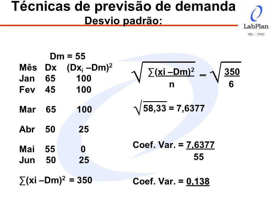 Técnicas de previsão de demanda Desvio padrão: