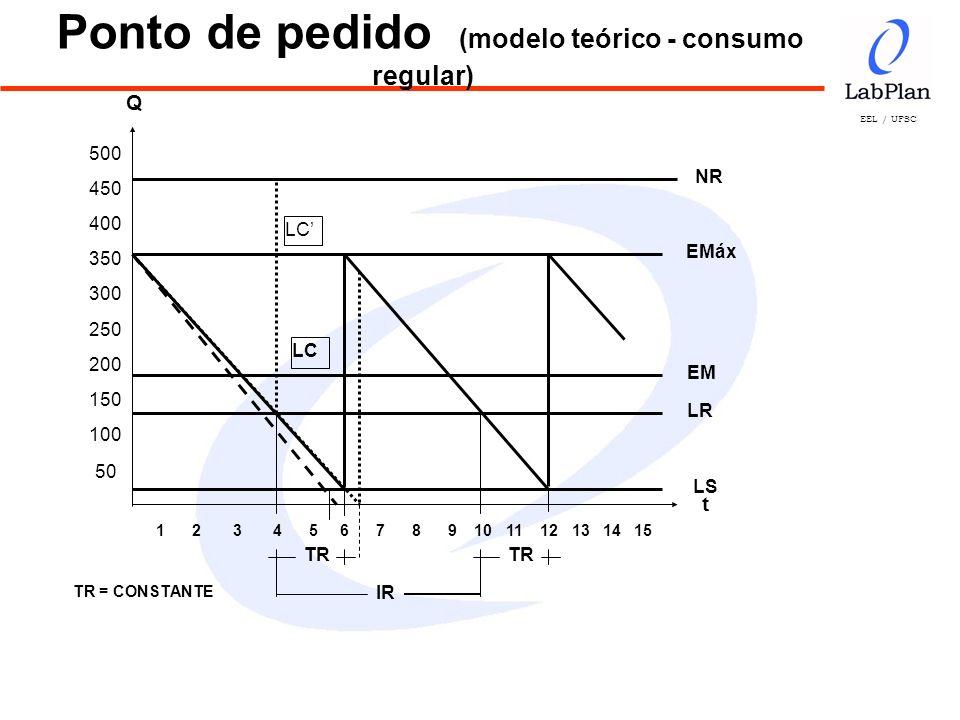 Ponto de pedido (modelo teórico - consumo regular)