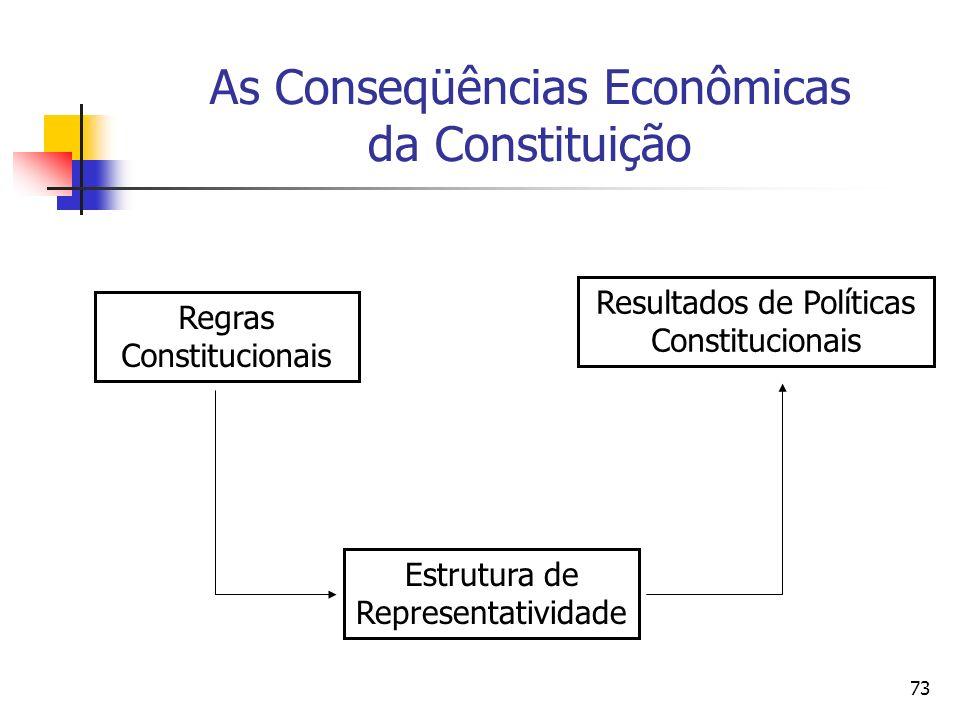 As Conseqüências Econômicas da Constituição