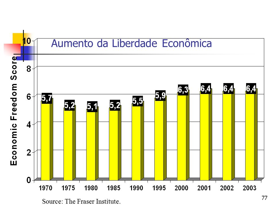 Aumento da Liberdade Econômica