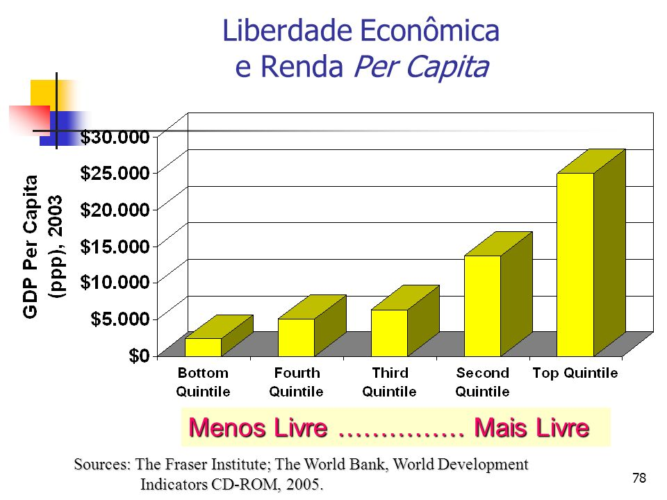 Liberdade Econômica e Renda Per Capita