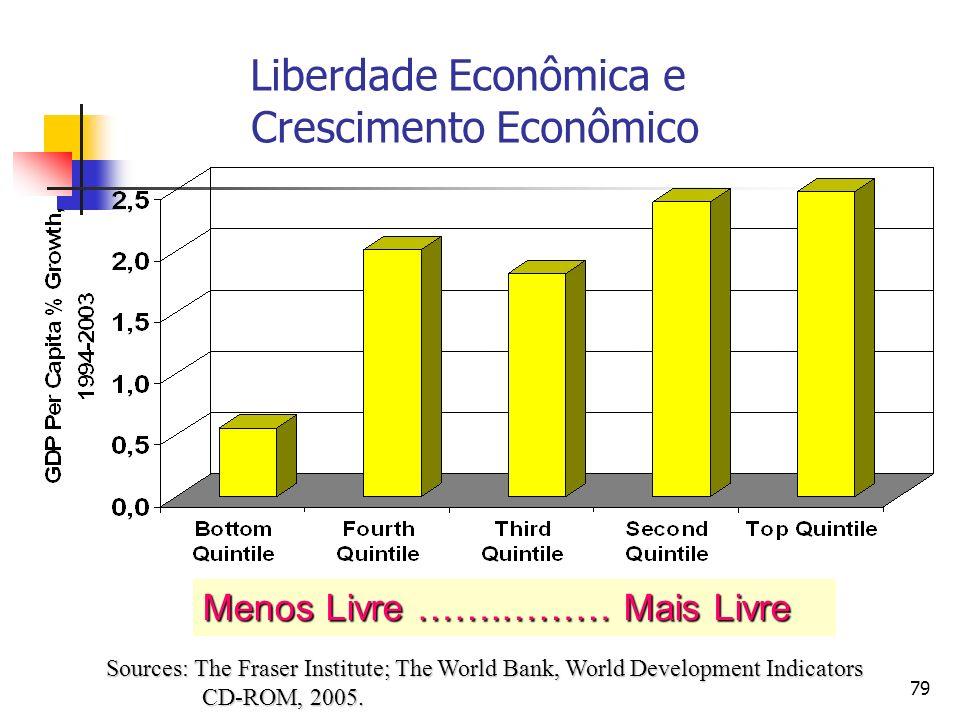 Liberdade Econômica e Crescimento Econômico