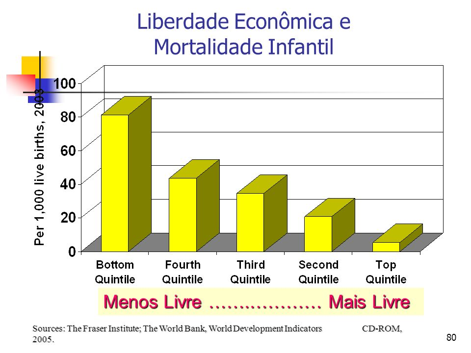 Liberdade Econômica e Mortalidade Infantil