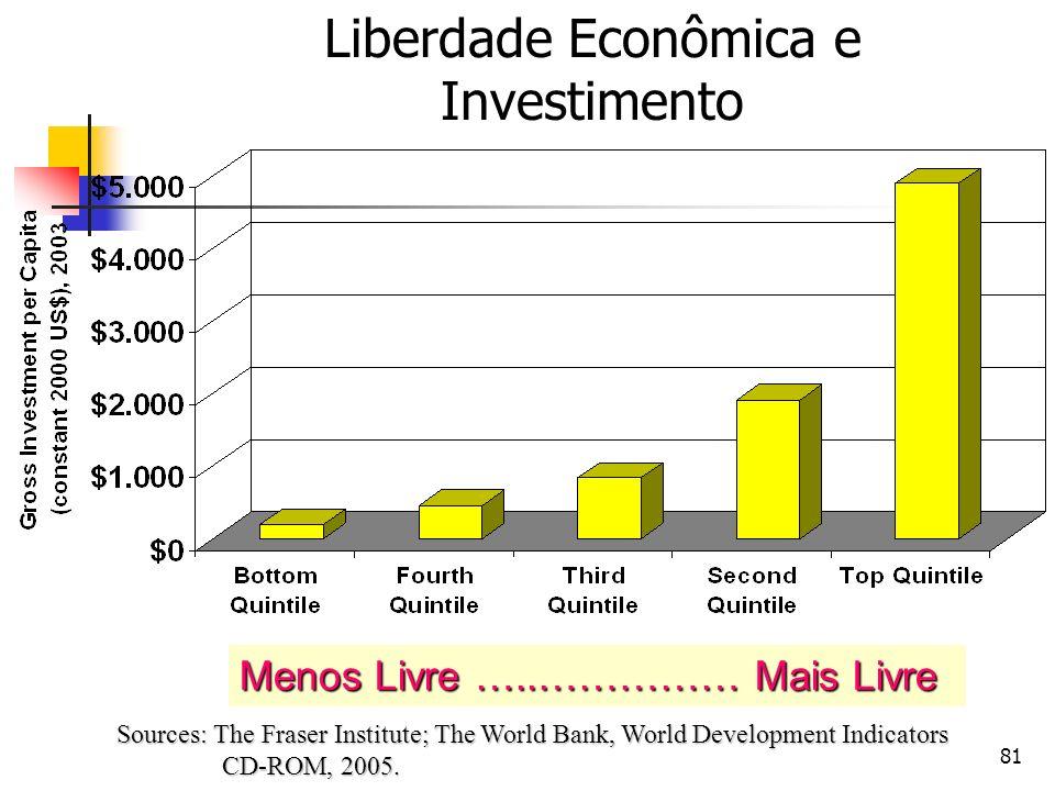 Liberdade Econômica e Investimento