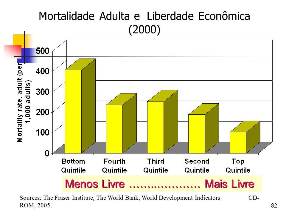 Mortalidade Adulta e Liberdade Econômica (2000)