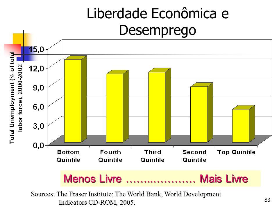 Liberdade Econômica e Desemprego