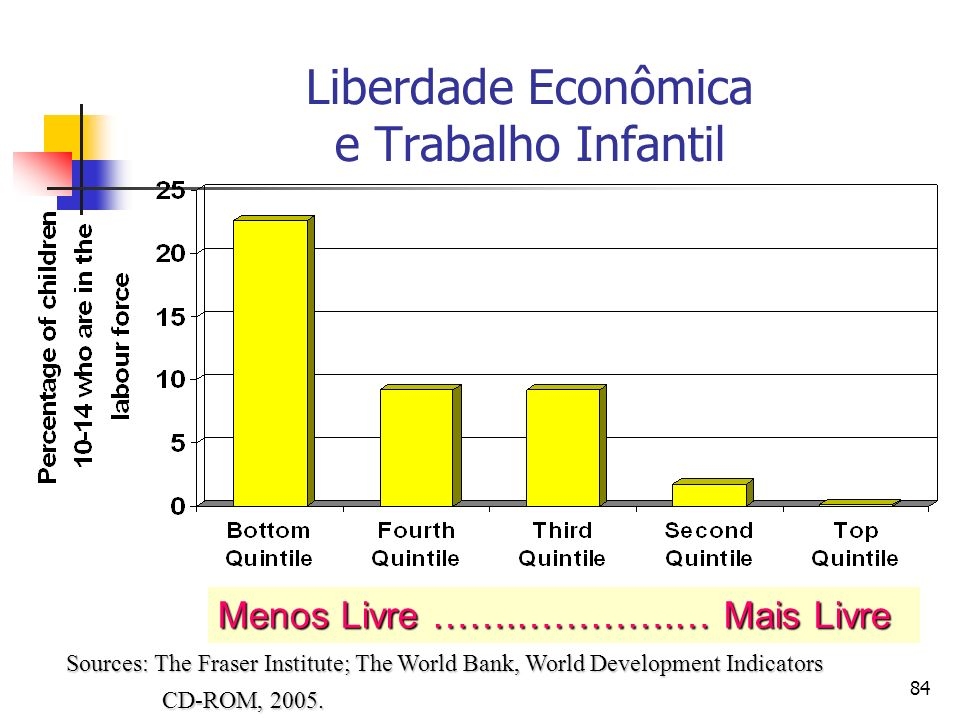 Liberdade Econômica e Trabalho Infantil