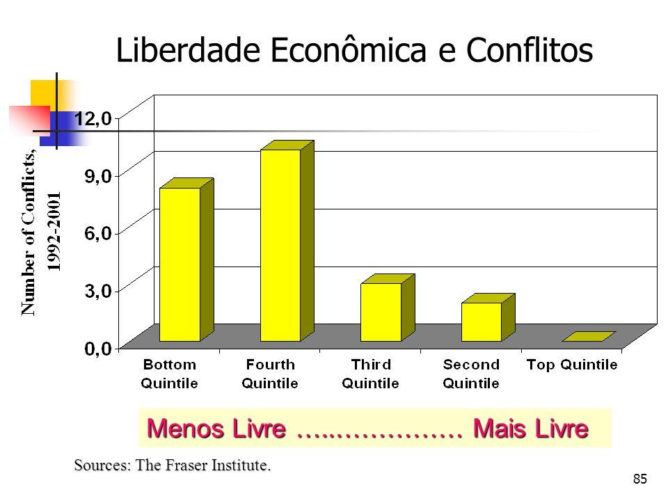 Liberdade Econômica e Conflitos