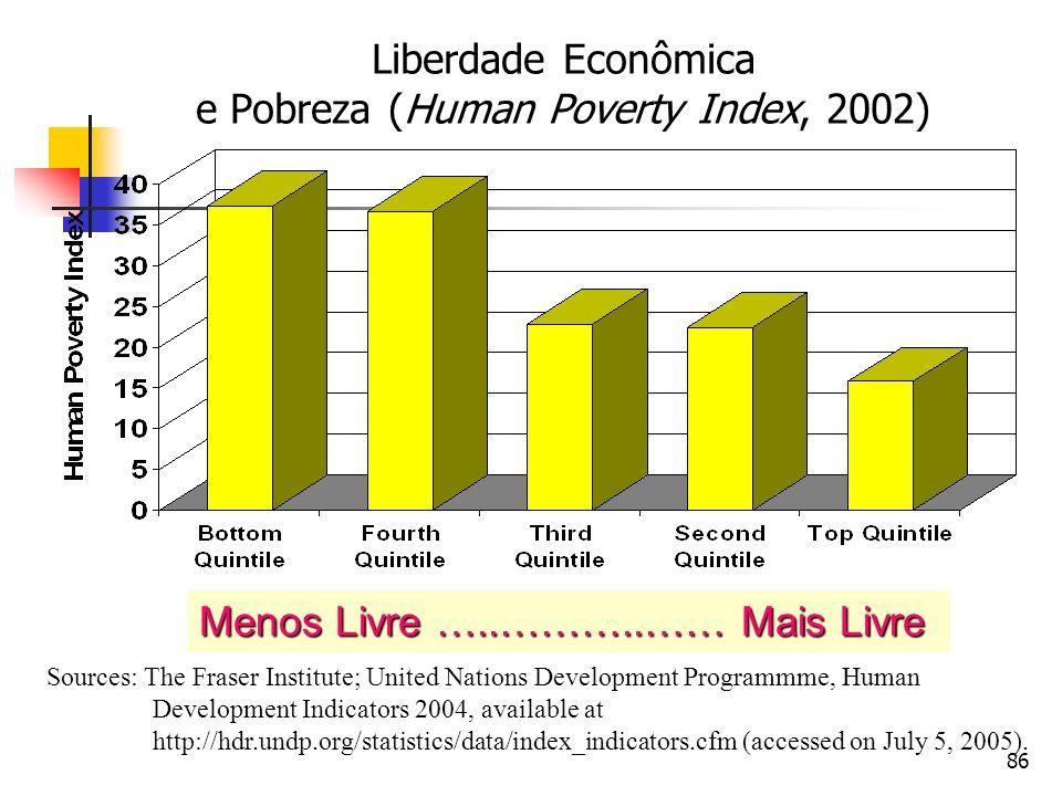 Liberdade Econômica e Pobreza (Human Poverty Index, 2002)