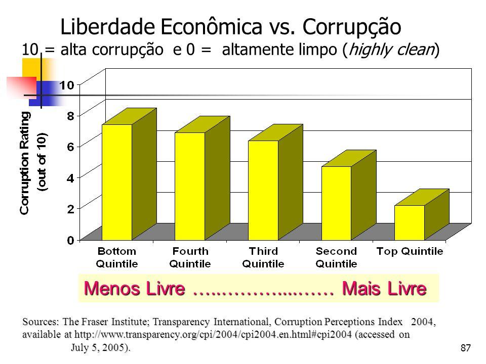 DIREITO E ECONOMIA Liberdade Econômica vs. Corrupção 10 = alta corrupção e 0 = altamente limpo (highly clean)