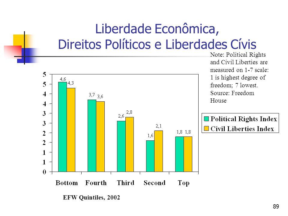 Liberdade Econômica, Direitos Políticos e Liberdades Cívis