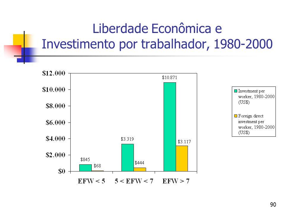 Liberdade Econômica e Investimento por trabalhador, 1980-2000