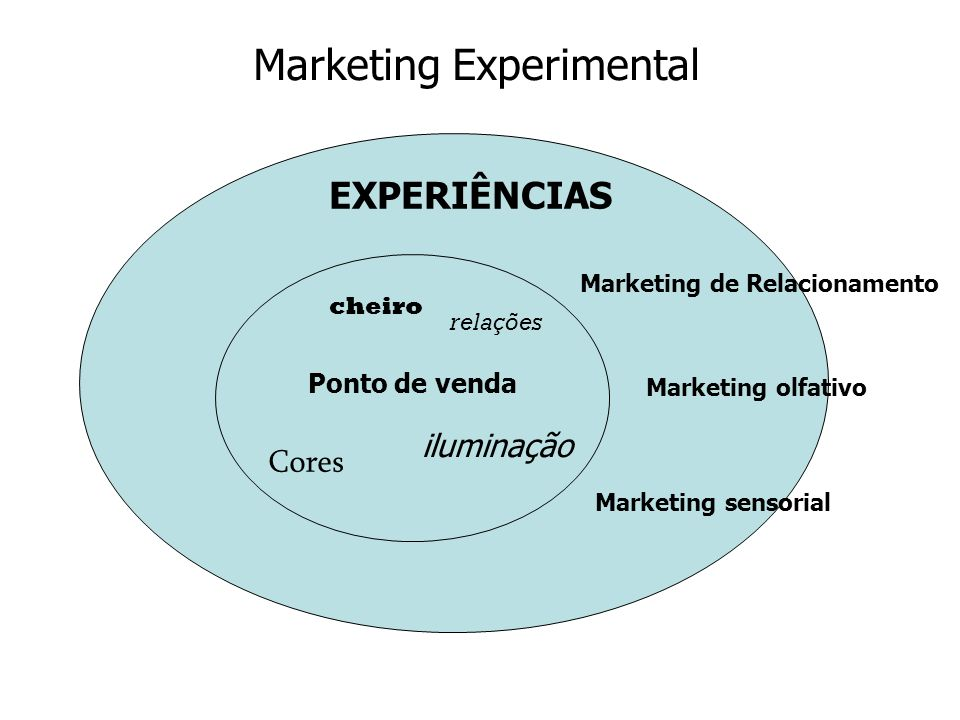Marketing Experimental