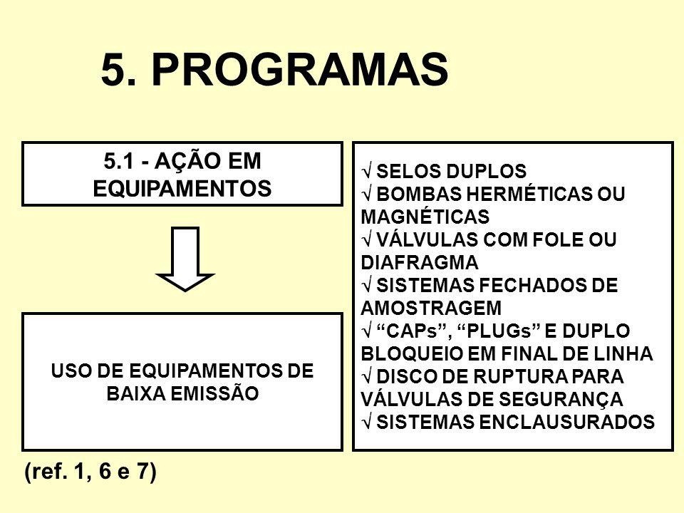 USO DE EQUIPAMENTOS DE BAIXA EMISSÃO