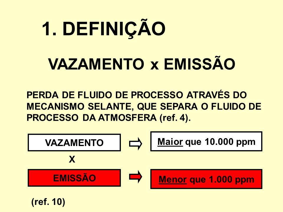 1. DEFINIÇÃO VAZAMENTO x EMISSÃO
