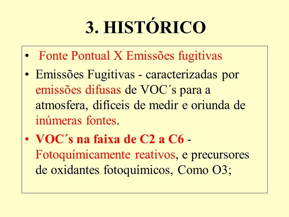 3. HISTÓRICO Fonte Pontual X Emissões fugitivas
