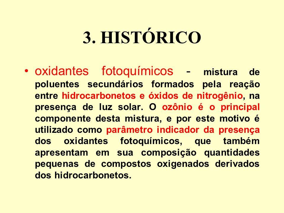 3. HISTÓRICO