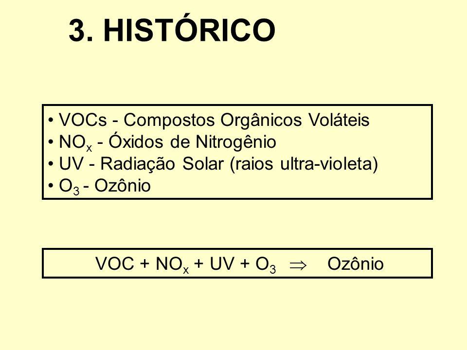 3. HISTÓRICO VOCs - Compostos Orgânicos Voláteis