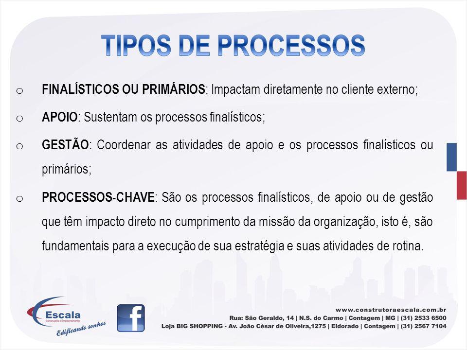 TIPOS DE PROCESSOSFINALÍSTICOS OU PRIMÁRIOS: Impactam diretamente no cliente externo; APOIO: Sustentam os processos finalísticos;