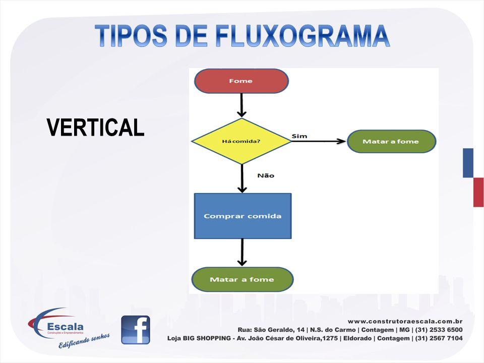 TIPOS DE FLUXOGRAMA VERTICAL