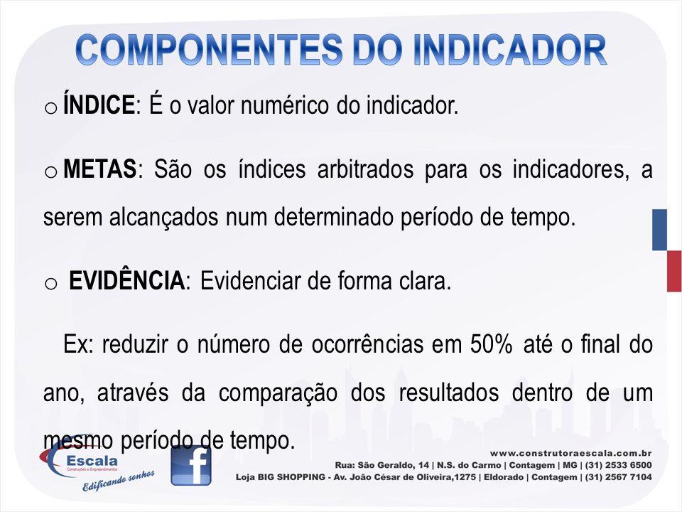 COMPONENTES DO INDICADOR